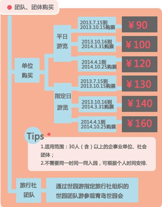 旅游指南  青岛旅游指南 2014年青岛世园会门票 如何购买2014年青岛